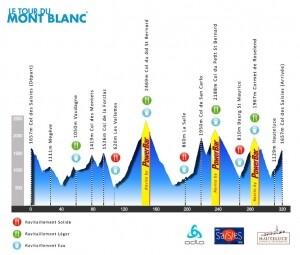 Hoogteprofiel Tour du Mont Blanc