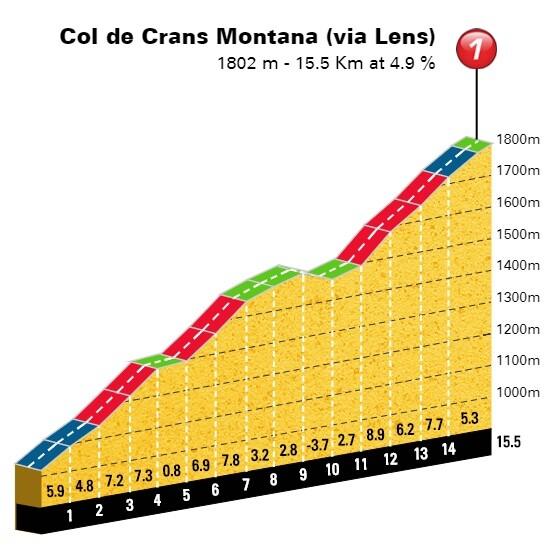 Col de Crans Montana